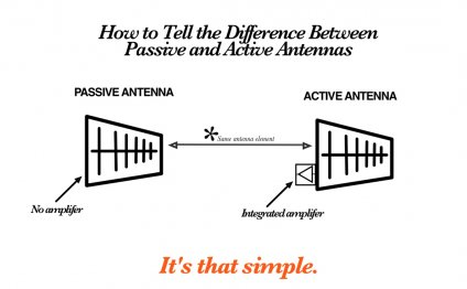 What is an Amplified Antenna?